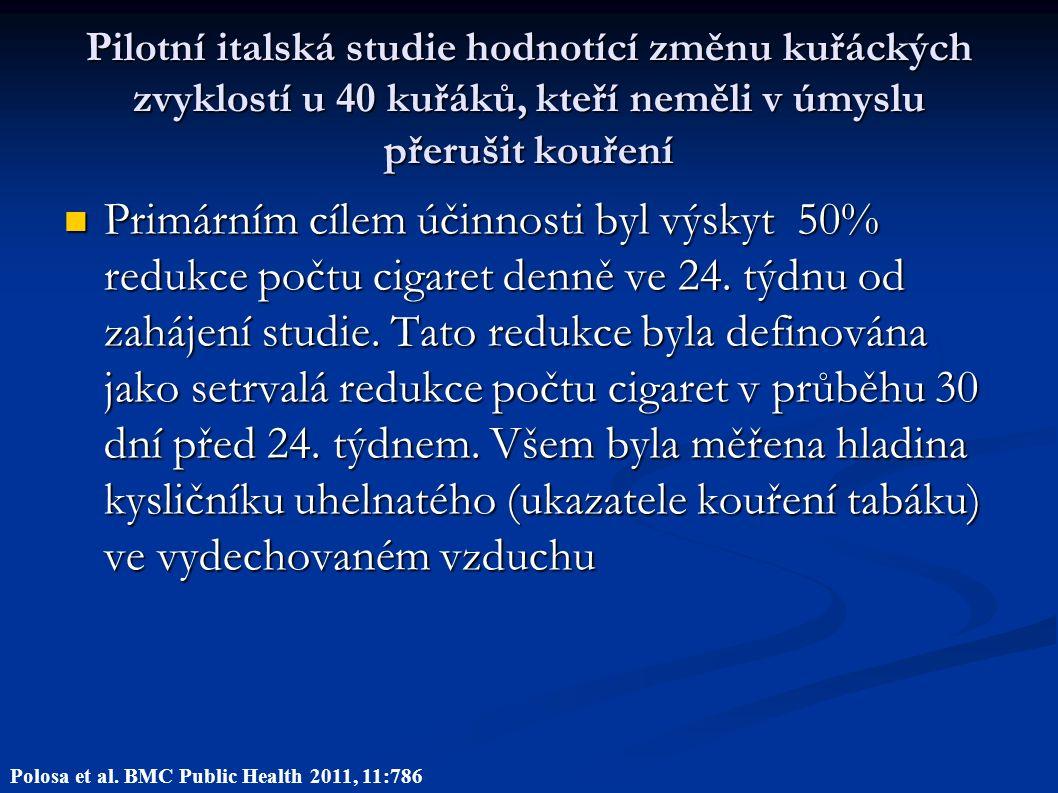 Pilotní italská studie hodnotící změnu kuřáckých zvyklostí u 40 kuřáků, kteří neměli v úmyslu přerušit kouření Primárním cílem účinnosti byl výskyt 50% redukce počtu cigaret denně ve 24.