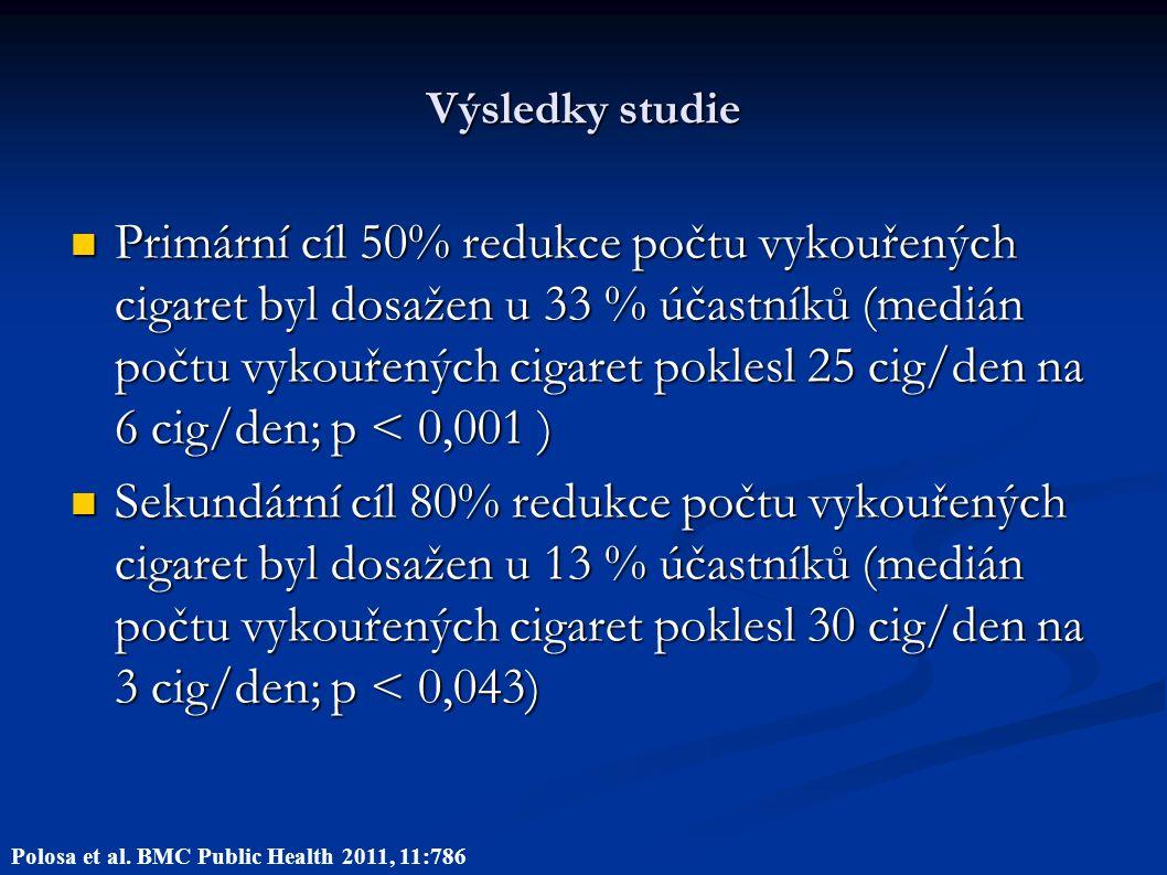 Výsledky studie Primární cíl 50% redukce počtu vykouřených cigaret byl dosažen u 33 % účastníků (medián počtu vykouřených cigaret poklesl 25 cig/den na 6 cig/den; p < 0,001 ) Primární cíl 50% redukce počtu vykouřených cigaret byl dosažen u 33 % účastníků (medián počtu vykouřených cigaret poklesl 25 cig/den na 6 cig/den; p < 0,001 ) Sekundární cíl 80% redukce počtu vykouřených cigaret byl dosažen u 13 % účastníků (medián počtu vykouřených cigaret poklesl 30 cig/den na 3 cig/den; p < 0,043) Sekundární cíl 80% redukce počtu vykouřených cigaret byl dosažen u 13 % účastníků (medián počtu vykouřených cigaret poklesl 30 cig/den na 3 cig/den; p < 0,043) Polosa et al.
