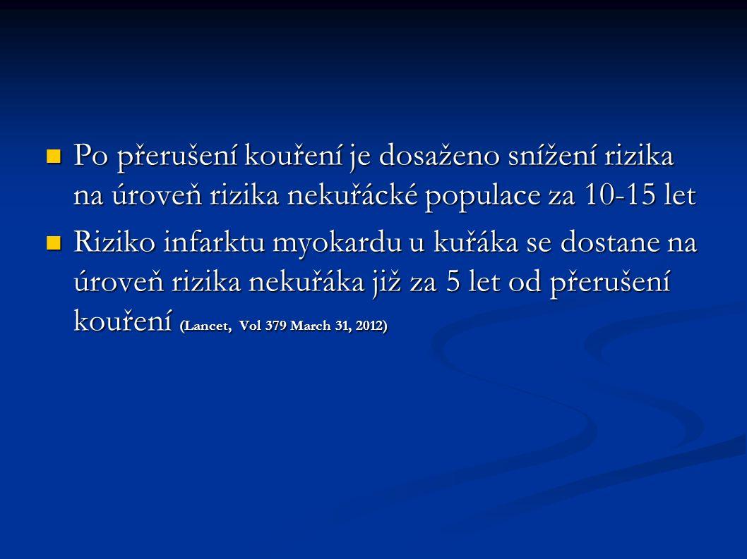Po přerušení kouření je dosaženo snížení rizika na úroveň rizika nekuřácké populace za 10-15 let Po přerušení kouření je dosaženo snížení rizika na úroveň rizika nekuřácké populace za 10-15 let Riziko infarktu myokardu u kuřáka se dostane na úroveň rizika nekuřáka již za 5 let od přerušení kouření (Lancet, Vol 379 March 31, 2012) Riziko infarktu myokardu u kuřáka se dostane na úroveň rizika nekuřáka již za 5 let od přerušení kouření (Lancet, Vol 379 March 31, 2012)