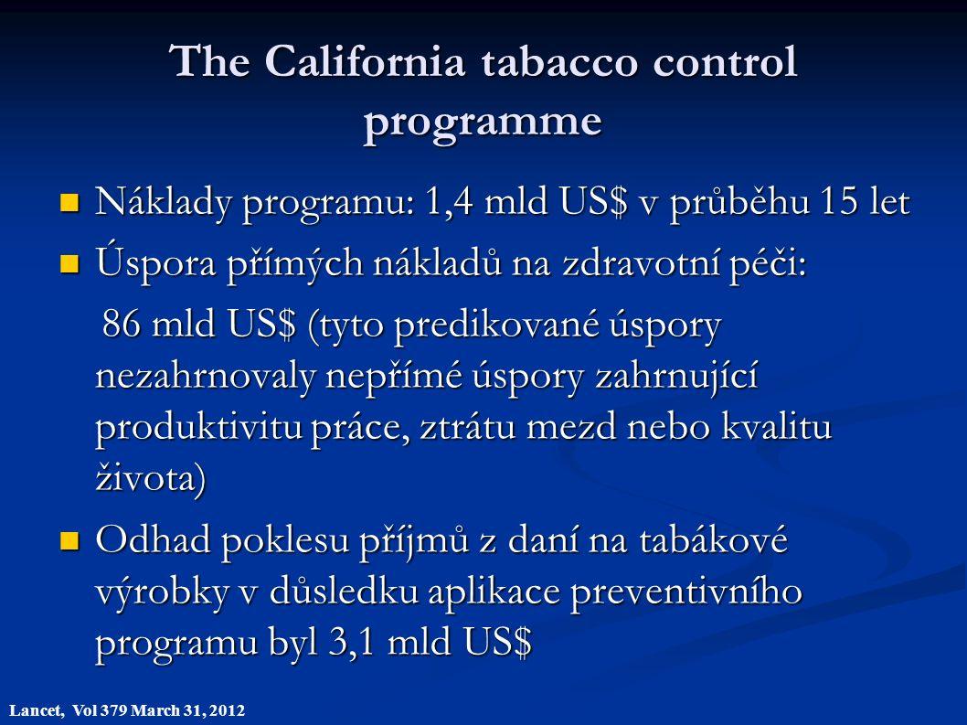 The California tabacco control programme Náklady programu: 1,4 mld US$ v průběhu 15 let Náklady programu: 1,4 mld US$ v průběhu 15 let Úspora přímých nákladů na zdravotní péči: Úspora přímých nákladů na zdravotní péči: 86 mld US$ (tyto predikované úspory nezahrnovaly nepřímé úspory zahrnující produktivitu práce, ztrátu mezd nebo kvalitu života) 86 mld US$ (tyto predikované úspory nezahrnovaly nepřímé úspory zahrnující produktivitu práce, ztrátu mezd nebo kvalitu života) Odhad poklesu příjmů z daní na tabákové výrobky v důsledku aplikace preventivního programu byl 3,1 mld US$ Odhad poklesu příjmů z daní na tabákové výrobky v důsledku aplikace preventivního programu byl 3,1 mld US$ Lancet, Vol 379 March 31, 2012