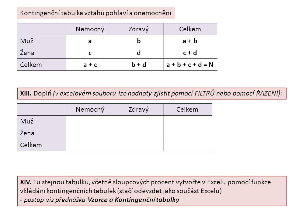 NemocnýZdravýCelkem Mužaba + b Ženacdc + d Celkema + cb + da + b + c + d = N NemocnýZdravýCelkem Muž Žena Celkem Kontingenční tabulka vztahu pohlaví a onemocnění XIII.