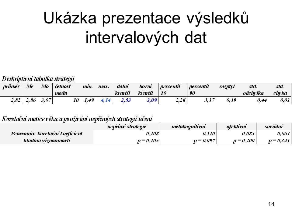 14 Ukázka prezentace výsledků intervalových dat