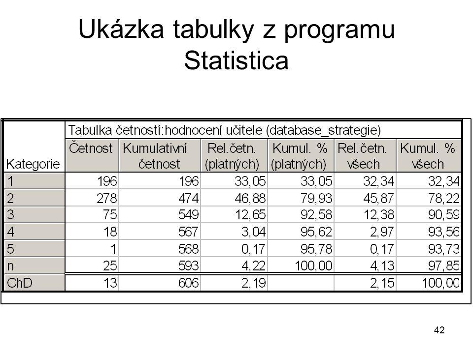 42 Ukázka tabulky z programu Statistica