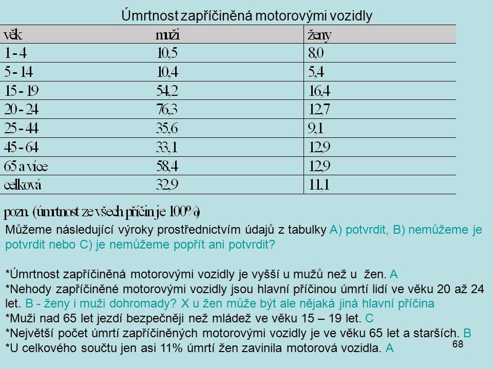 68 Úmrtnost zapříčiněná motorovými vozidly Můžeme následující výroky prostřednictvím údajů z tabulky A) potvrdit, B) nemůžeme je potvrdit nebo C) je nemůžeme popřít ani potvrdit.