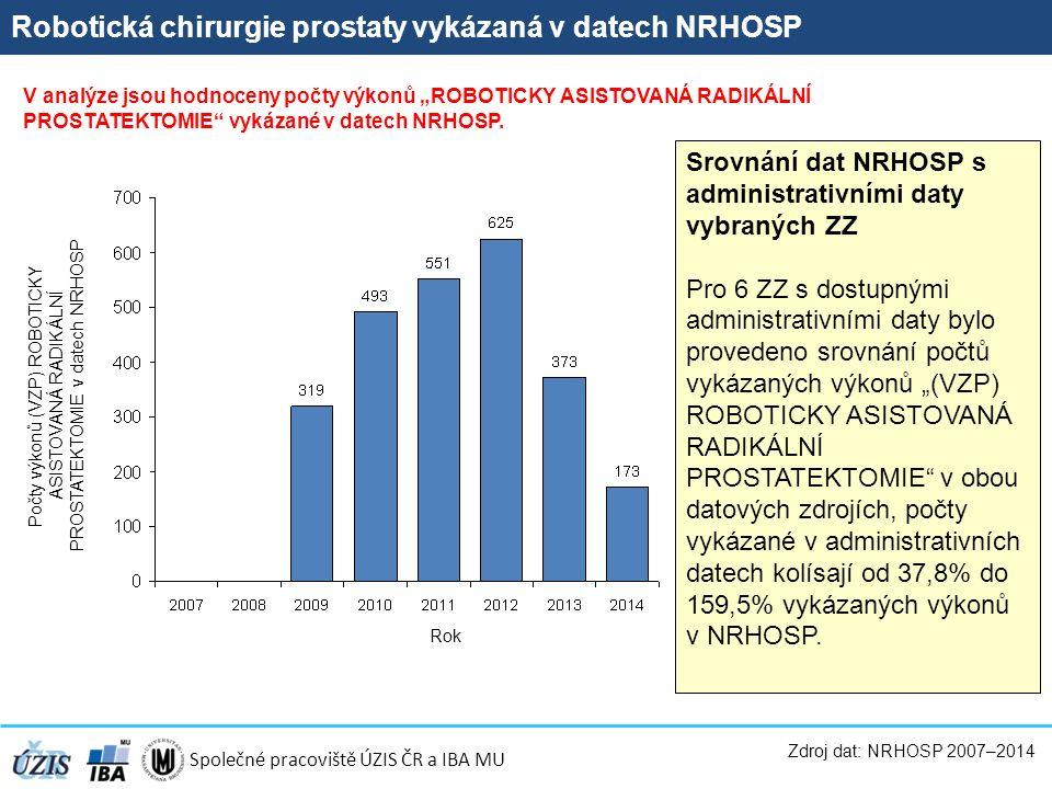 """Společné pracoviště ÚZIS ČR a IBA MU Robotická chirurgie prostaty vykázaná v datech NRHOSP Zdroj dat: NRHOSP 2007–2014 Počty výkonů (VZP) ROBOTICKY ASISTOVANÁ RADIKÁLNÍ PROSTATEKTOMIE v datech NRHOSP V analýze jsou hodnoceny počty výkonů """"ROBOTICKY ASISTOVANÁ RADIKÁLNÍ PROSTATEKTOMIE vykázané v datech NRHOSP."""
