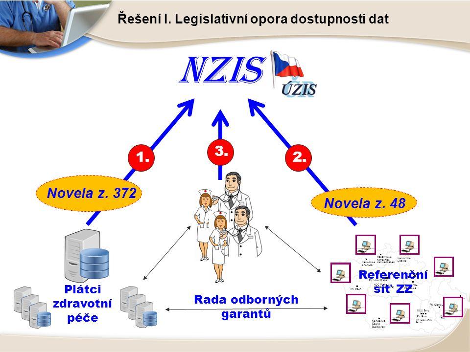 NZIS Řešení I.