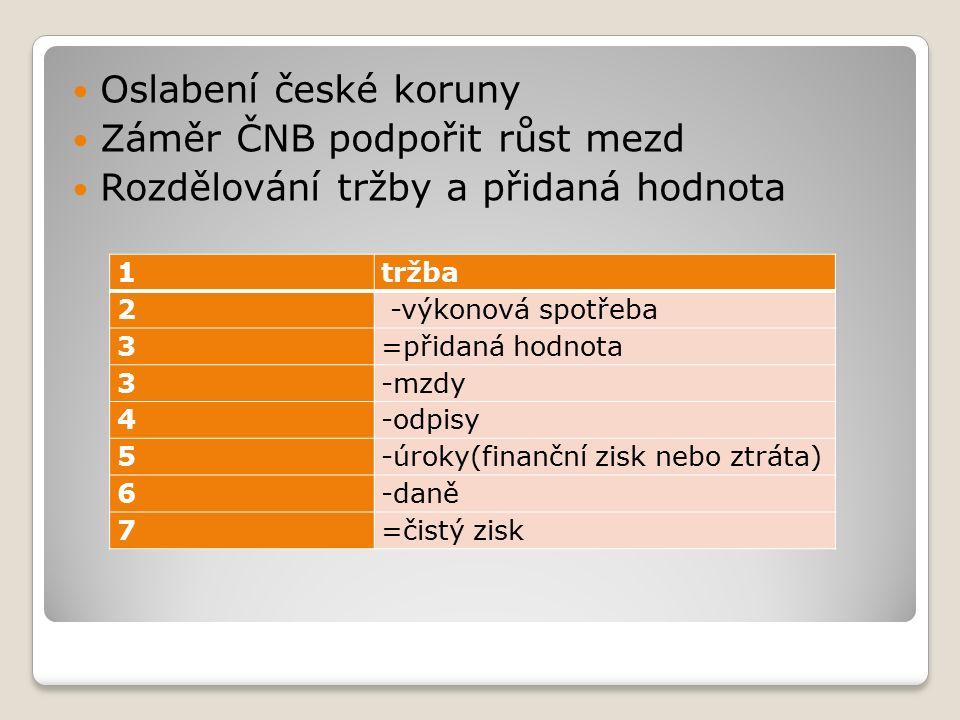 Oslabení české koruny Záměr ČNB podpořit růst mezd Rozdělování tržby a přidaná hodnota 1tržba 2 -výkonová spotřeba 3=přidaná hodnota 3-mzdy 4-odpisy 5