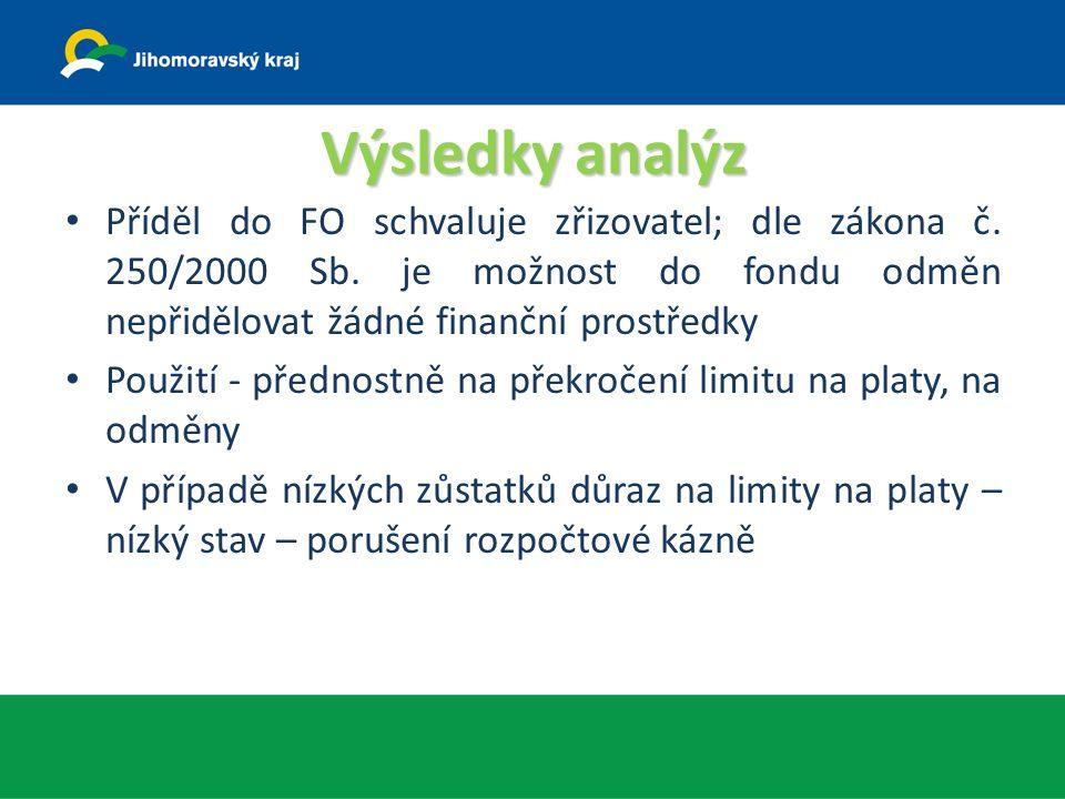 Výsledky analýz Příděl do FO schvaluje zřizovatel; dle zákona č.