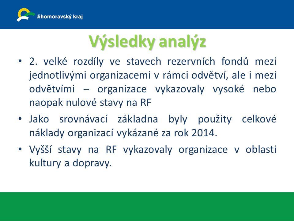 Výsledky analýz 2.