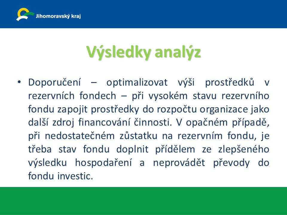 Výsledky analýz Doporučení – optimalizovat výši prostředků v rezervních fondech – při vysokém stavu rezervního fondu zapojit prostředky do rozpočtu organizace jako další zdroj financování činnosti.
