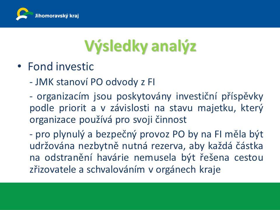 Výsledky analýz Fond investic - JMK stanoví PO odvody z FI - organizacím jsou poskytovány investiční příspěvky podle priorit a v závislosti na stavu majetku, který organizace používá pro svoji činnost - pro plynulý a bezpečný provoz PO by na FI měla být udržována nezbytně nutná rezerva, aby každá částka na odstranění havárie nemusela být řešena cestou zřizovatele a schvalováním v orgánech kraje