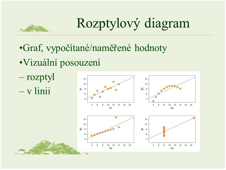 Ro zptylový diagram Graf, vypočítané/naměřené hodnoty Vizuální posouzení – rozptyl – v linii