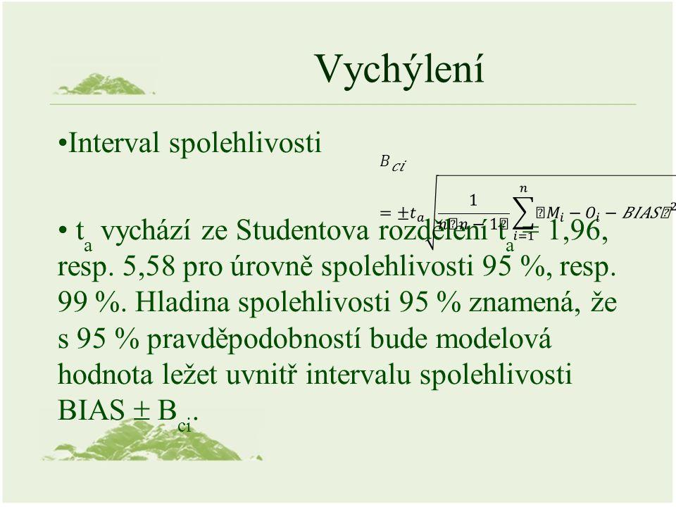 Vychýlení Interval spolehlivosti t a vychází ze Studentova rozdělení t a = 1,96, resp. 5,58 pro úrovně spolehlivosti 95 %, resp. 99 %. Hladina spolehl