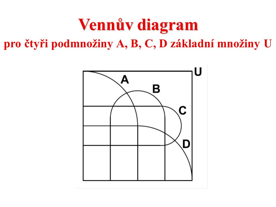 Vennův diagram pro čtyři podmnožiny A, B, C, D základní množiny U
