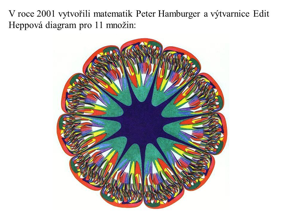 V roce 2001 vytvořili matematik Peter Hamburger a výtvarnice Edit Heppová diagram pro 11 množin:
