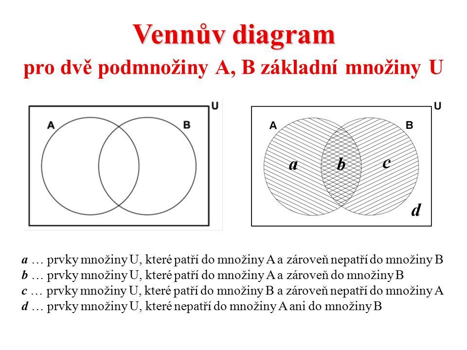 Vennův diagram pro dvě podmnožiny A, B základní množiny U a … prvky množiny U, které patří do množiny A a zároveň nepatří do množiny B b … prvky množiny U, které patří do množiny A a zároveň do množiny B c … prvky množiny U, které patří do množiny B a zároveň nepatří do množiny A d … prvky množiny U, které nepatří do množiny A ani do množiny B