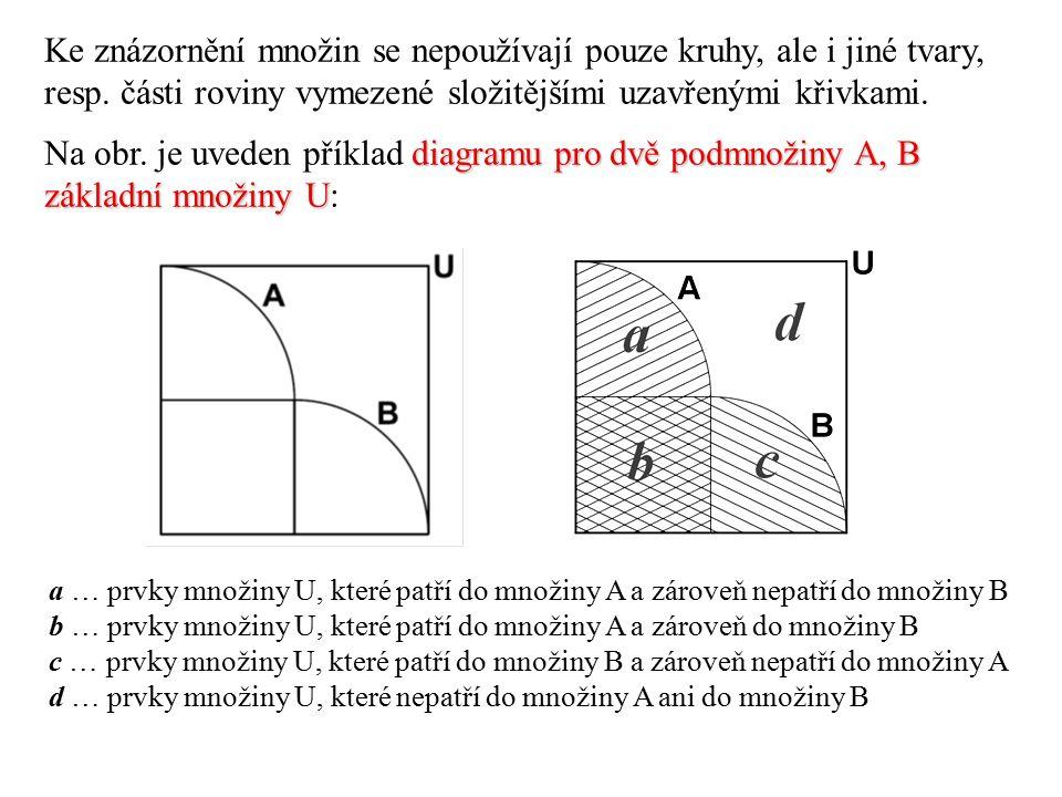 Ke znázornění množin se nepoužívají pouze kruhy, ale i jiné tvary, resp.