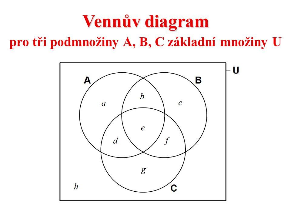 Vennův diagram pro tři podmnožiny A, B, C základní množiny U