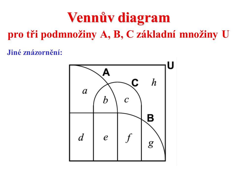 Vennův diagram pro tři podmnožiny A, B, C základní množiny U Jiné znázornění: