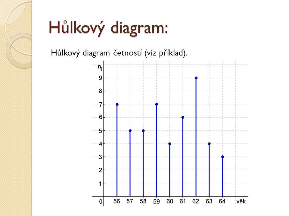 Hůlkový diagram: Hůlkový diagram četností (viz příklad).