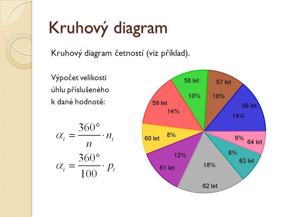Kruhový diagram Kruhový diagram četností (viz příklad).