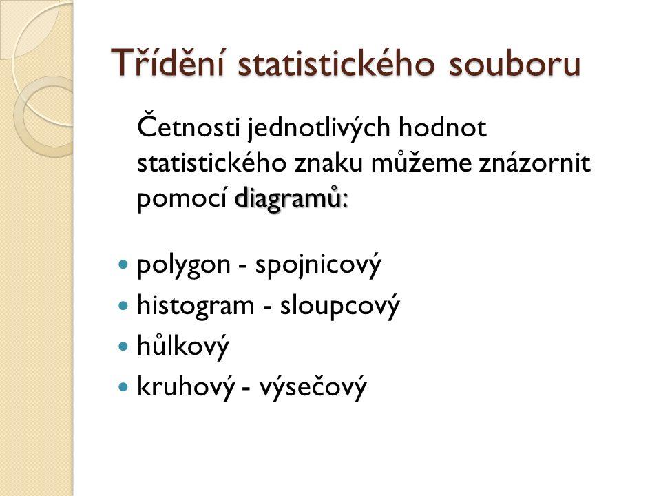 Třídění statistického souboru diagramů: Četnosti jednotlivých hodnot statistického znaku můžeme znázornit pomocí diagramů: polygon - spojnicový histogram - sloupcový hůlkový kruhový - výsečový