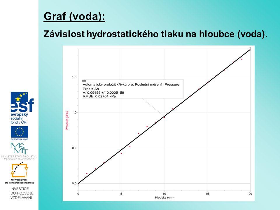 Graf (voda): Závislost hydrostatického tlaku na hloubce (voda).