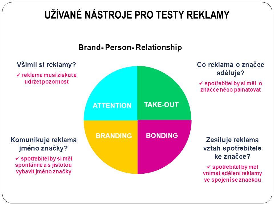 Co reklama o značce sděluje. spotřebitel by si měl o značce něco pamatovat Všimli si reklamy.