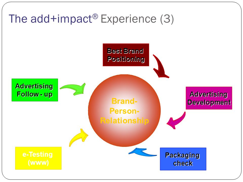 The add+impact ® Experience (3) Packaging check Advertising Development Best Brand Best Brand Positioning Advertising Follow - up Follow - up e-Testing (www) Brand- Person- Relationship