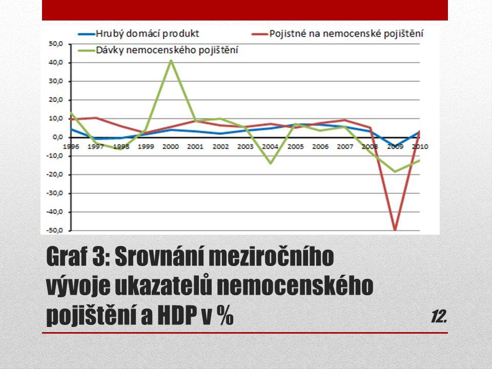 Graf 3: Srovnání meziročního vývoje ukazatelů nemocenského pojištění a HDP v % 12.