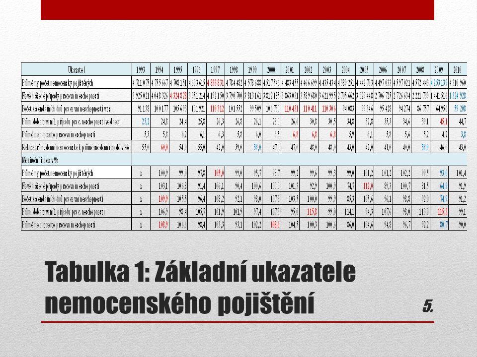 Tabulka 1: Základní ukazatele nemocenského pojištění 5.5.