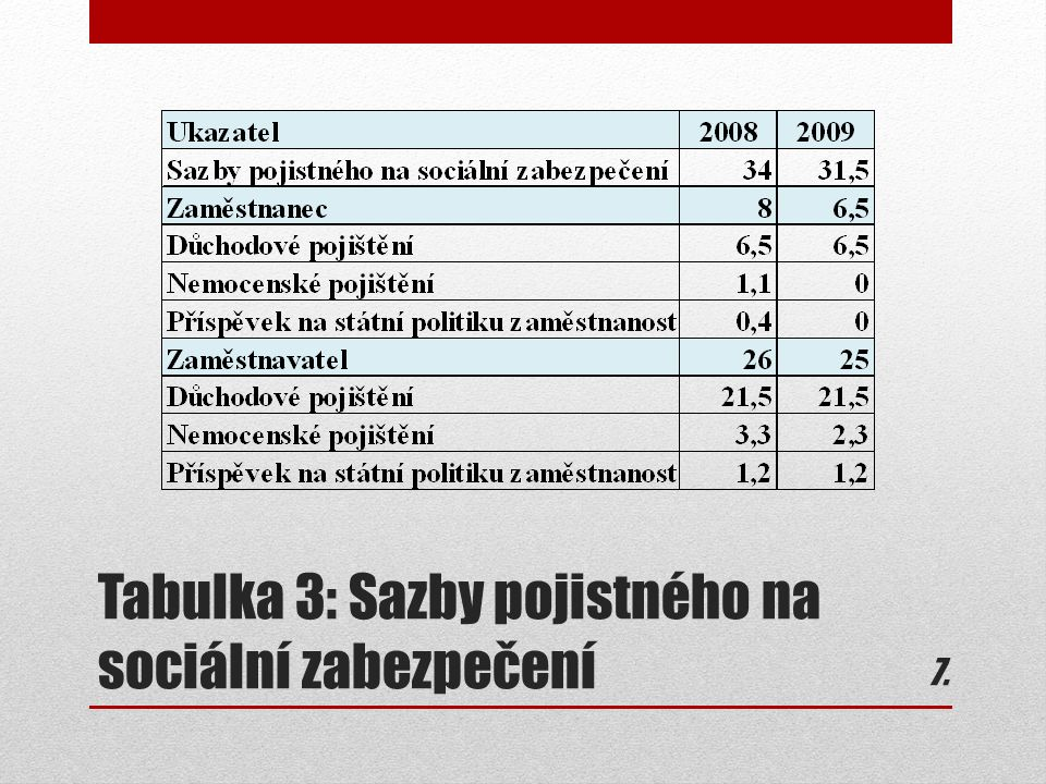 Tabulka 3: Sazby pojistného na sociální zabezpečení 7.7.