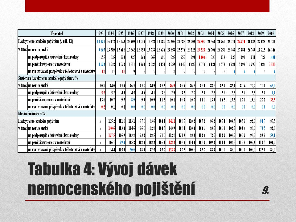 Tabulka 4: Vývoj dávek nemocenského pojištění 9.9.