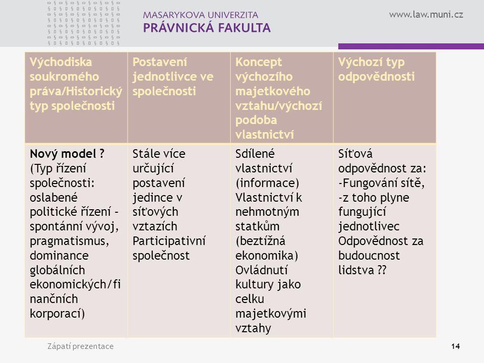 www.law.muni.cz Východiska soukromého práva/Historický typ společnosti Postavení jednotlivce ve společnosti Koncept výchozího majetkového vztahu/výchozí podoba vlastnictví Výchozí typ odpovědnosti Nový model .