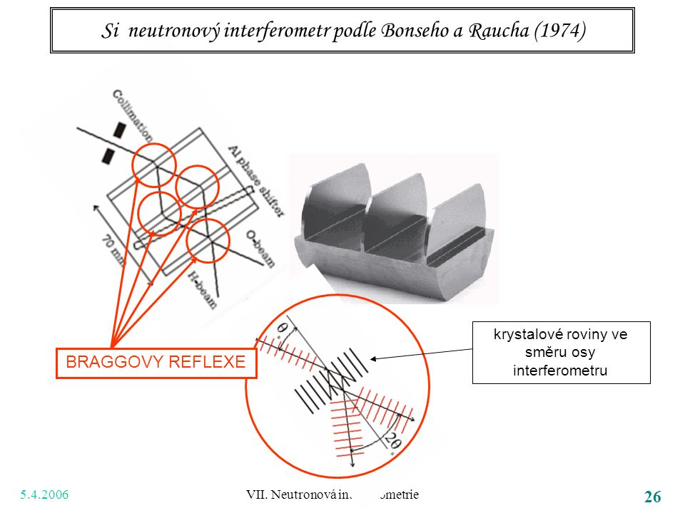5.4.2006 VII. Neutronová interferometrie 26 Si neutronový interferometr podle Bonseho a Raucha (1974) BRAGGOVY REFLEXE krystalové roviny ve směru osy