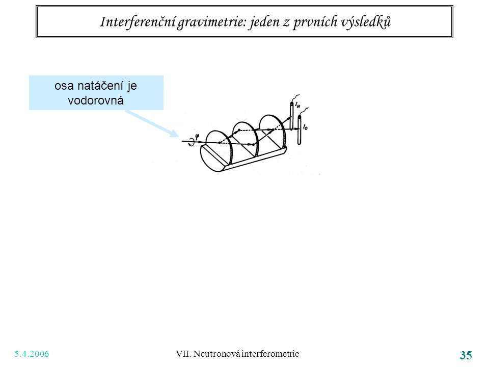 5.4.2006 VII. Neutronová interferometrie 35 Interferenční gravimetrie: jeden z prvních výsledků osa natáčení je vodorovná COW experiment … Collela, Ov