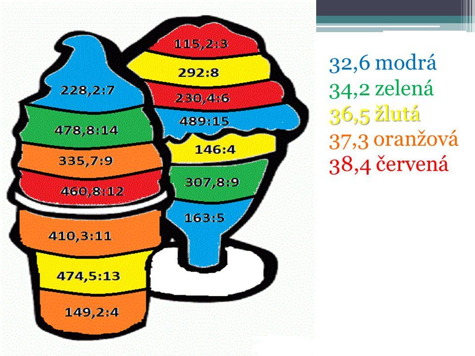 32,6 modrá 34,2 zelená 36,5 žlutá 37,3 oranžová 38,4 červená