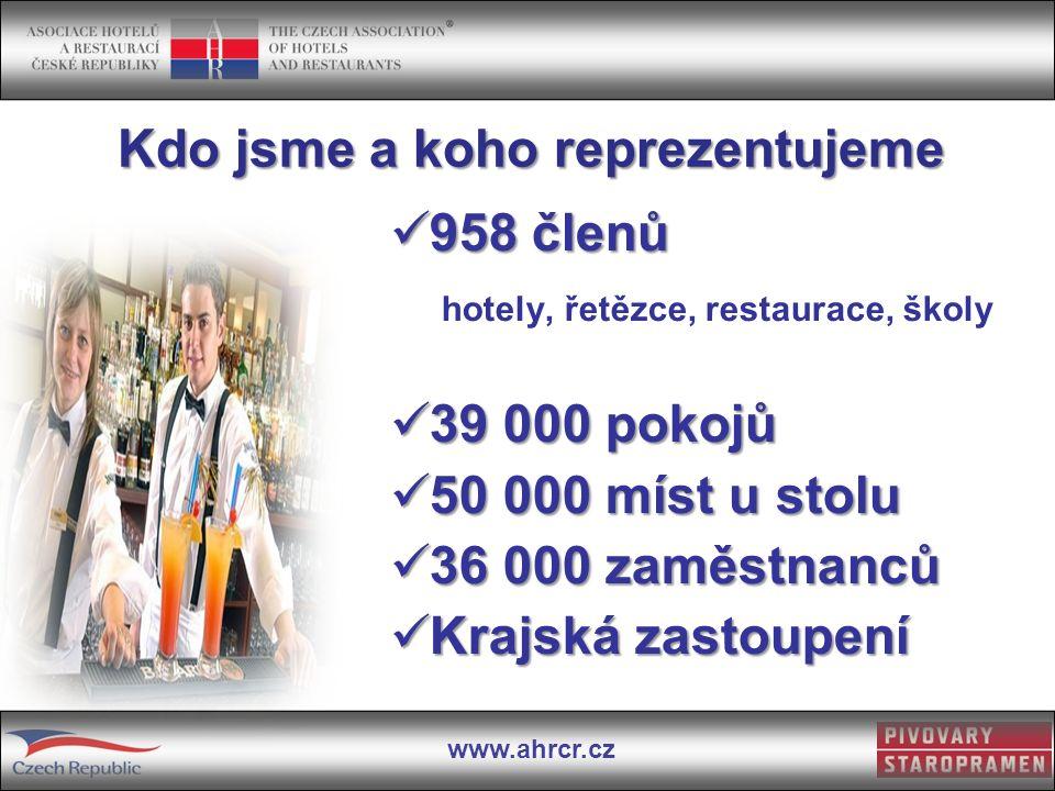 www.ahrcr.cz Kdo jsme a koho reprezentujeme 958 členů 958 členů hotely, řetězce, restaurace, školy 39 000 pokojů 39 000 pokojů 50 000 míst u stolu 50 000 míst u stolu 36 000 zaměstnanců 36 000 zaměstnanců Krajská zastoupení Krajská zastoupení
