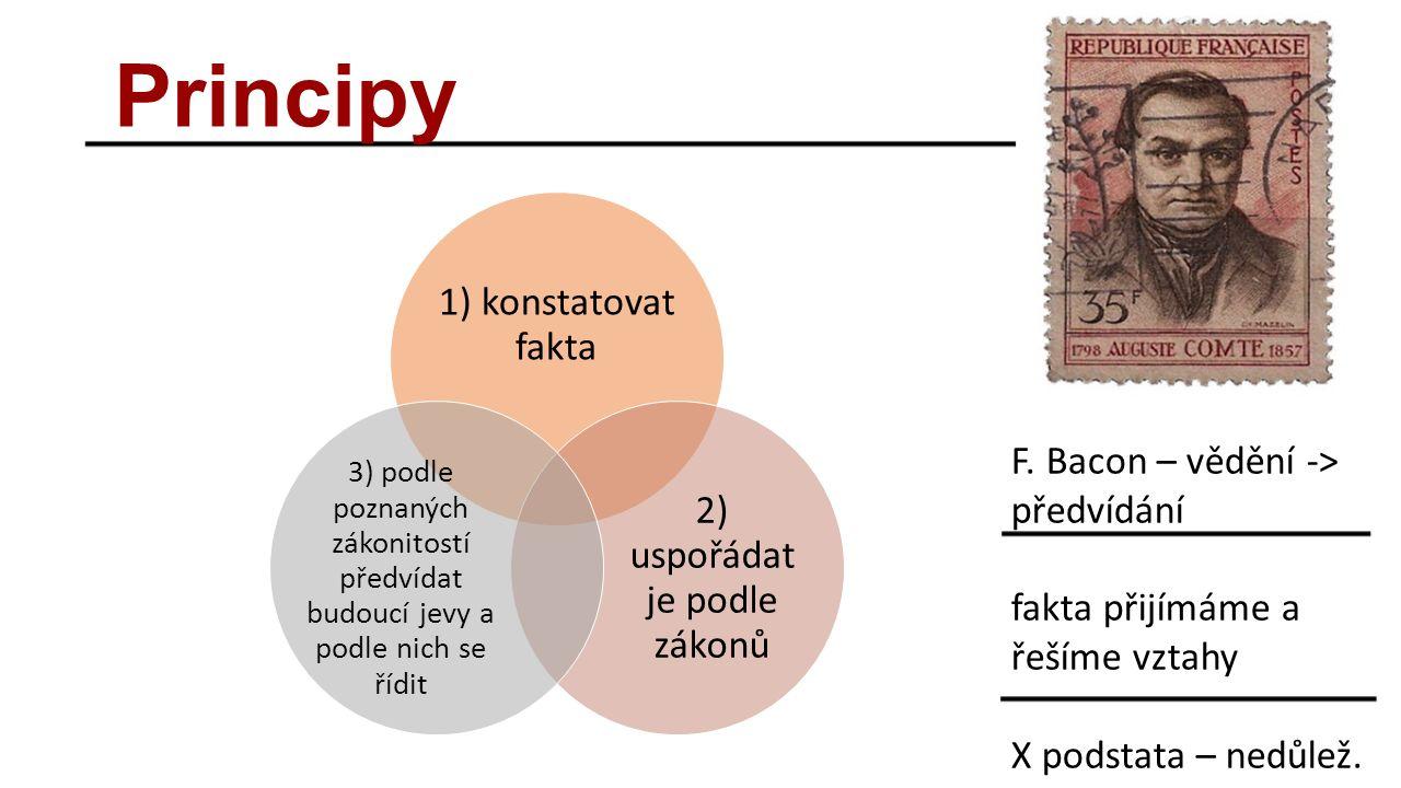 Principy 1) konstatovat fakta 2) uspořádat je podle zákonů 3) podle poznaných zákonitostí předvídat budoucí jevy a podle nich se řídit F.