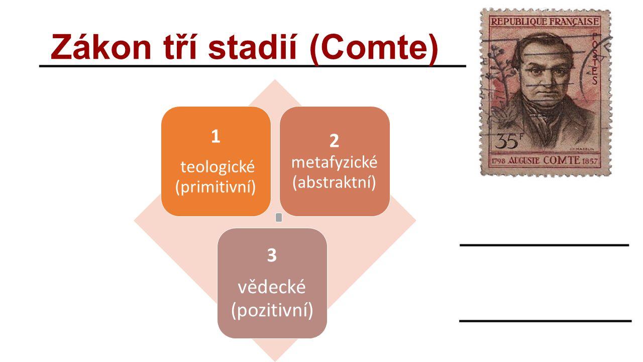 Zákon tří stadií (Comte) 1 teologické (primitivní) 2 metafyzické (abstraktní) 3 vědecké (pozitivní)