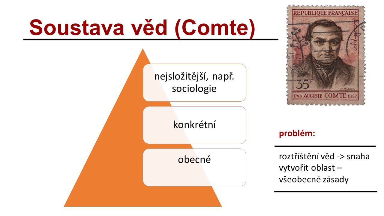Soustava věd (Comte) nejsložitější, např.