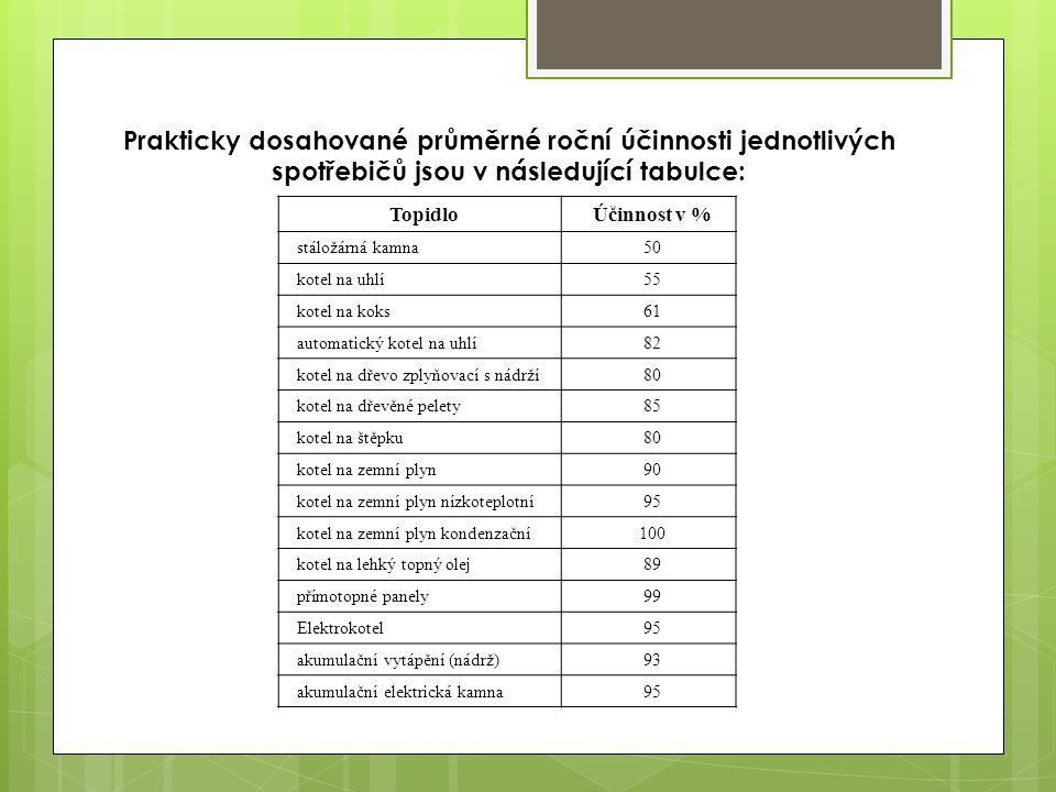 Prakticky dosahované průměrné roční účinnosti jednotlivých spotřebičů jsou v následující tabulce: TopidloÚčinnost v % stáložárná kamna50 kotel na uhlí55 kotel na koks61 automatický kotel na uhlí82 kotel na dřevo zplyňovací s nádrží80 kotel na dřevěné pelety85 kotel na štěpku80 kotel na zemní plyn90 kotel na zemní plyn nízkoteplotní95 kotel na zemní plyn kondenzační100 kotel na lehký topný olej89 přímotopné panely99 Elektrokotel95 akumulační vytápění (nádrž)93 akumulační elektrická kamna95