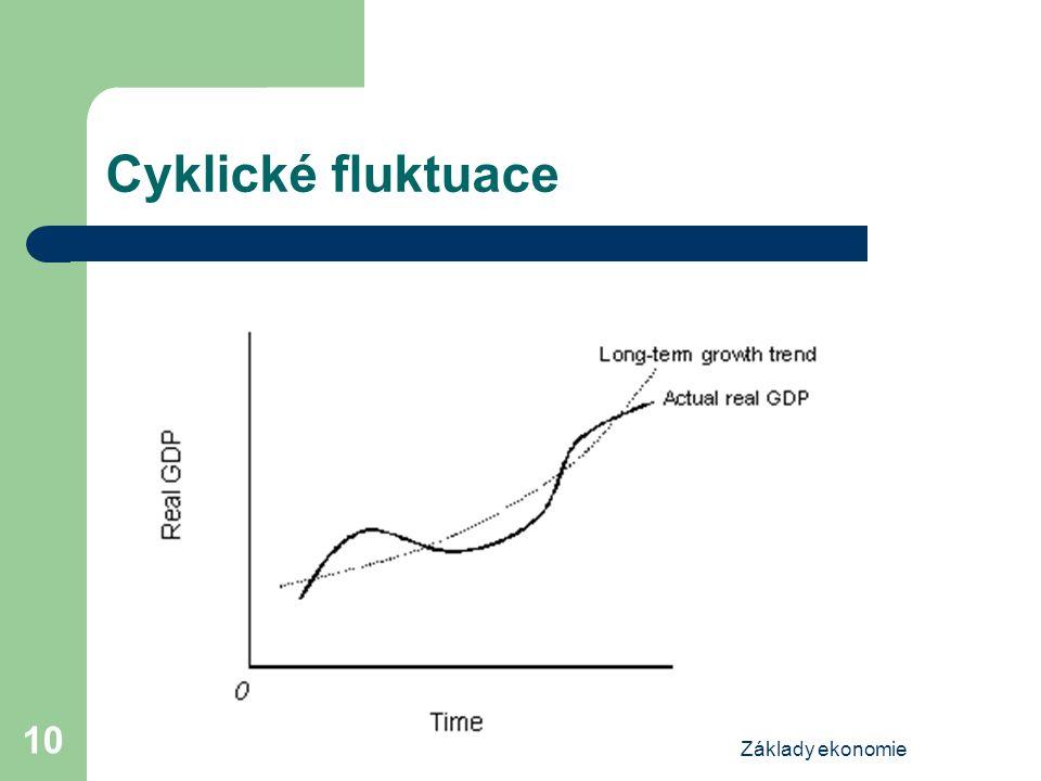 Základy ekonomie 10 Cyklické fluktuace