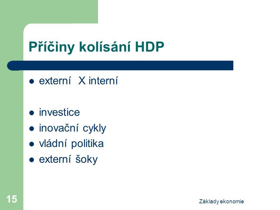 Základy ekonomie 15 Příčiny kolísání HDP externí X interní investice inovační cykly vládní politika externí šoky