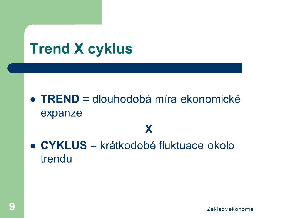 Základy ekonomie 9 Trend X cyklus TREND = dlouhodobá míra ekonomické expanze X CYKLUS = krátkodobé fluktuace okolo trendu