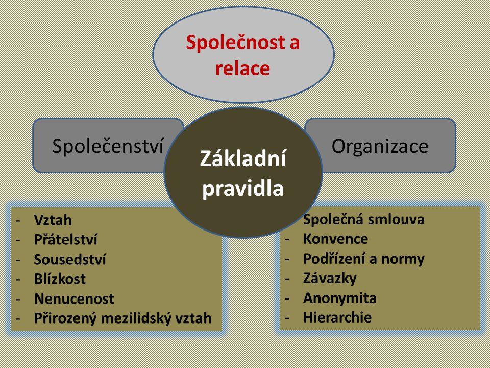 Společnost a relace SpolečenstvíOrganizace -Vztah -Přátelství -Sousedství -Blízkost -Nenucenost -Přirozený mezilidský vztah -Společná smlouva -Konvence -Podřízení a normy -Závazky -Anonymita -Hierarchie Základní pravidla