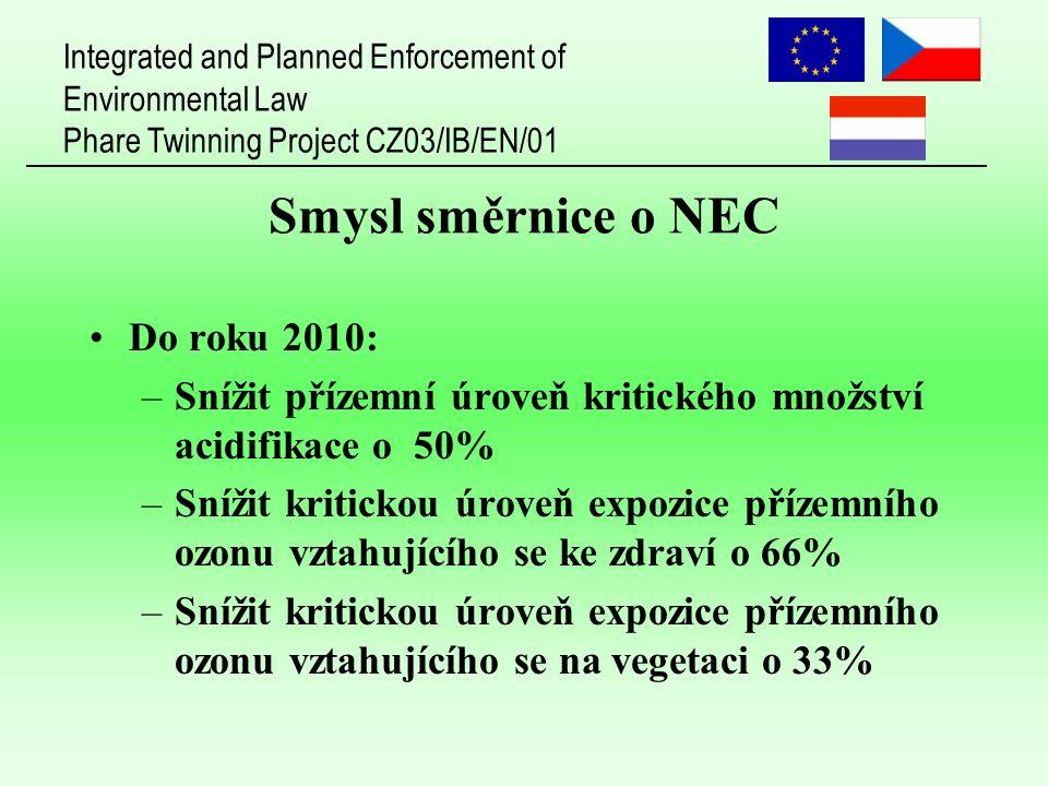 Integrated and Planned Enforcement of Environmental Law Phare Twinning Project CZ03/IB/EN/01 Smysl směrnice o NEC Do roku 2010: –Snížit přízemní úroveň kritického množství acidifikace o 50% –Snížit kritickou úroveň expozice přízemního ozonu vztahujícího se ke zdraví o 66% –Snížit kritickou úroveň expozice přízemního ozonu vztahujícího se na vegetaci o 33%