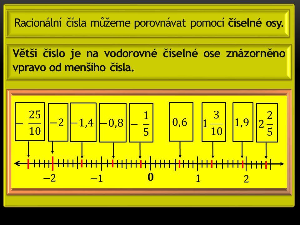 Větší číslo je na vodorovné číselné ose znázorněno vpravo od menšího čísla. Racionální čísla můžeme porovnávat pomocí číselné osy.