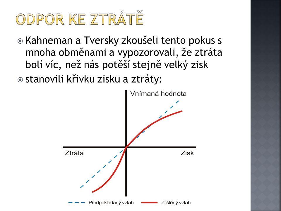  Kahneman a Tversky zkoušeli tento pokus s mnoha obměnami a vypozorovali, že ztráta bolí víc, než nás potěší stejně velký zisk  stanovili křivku zis