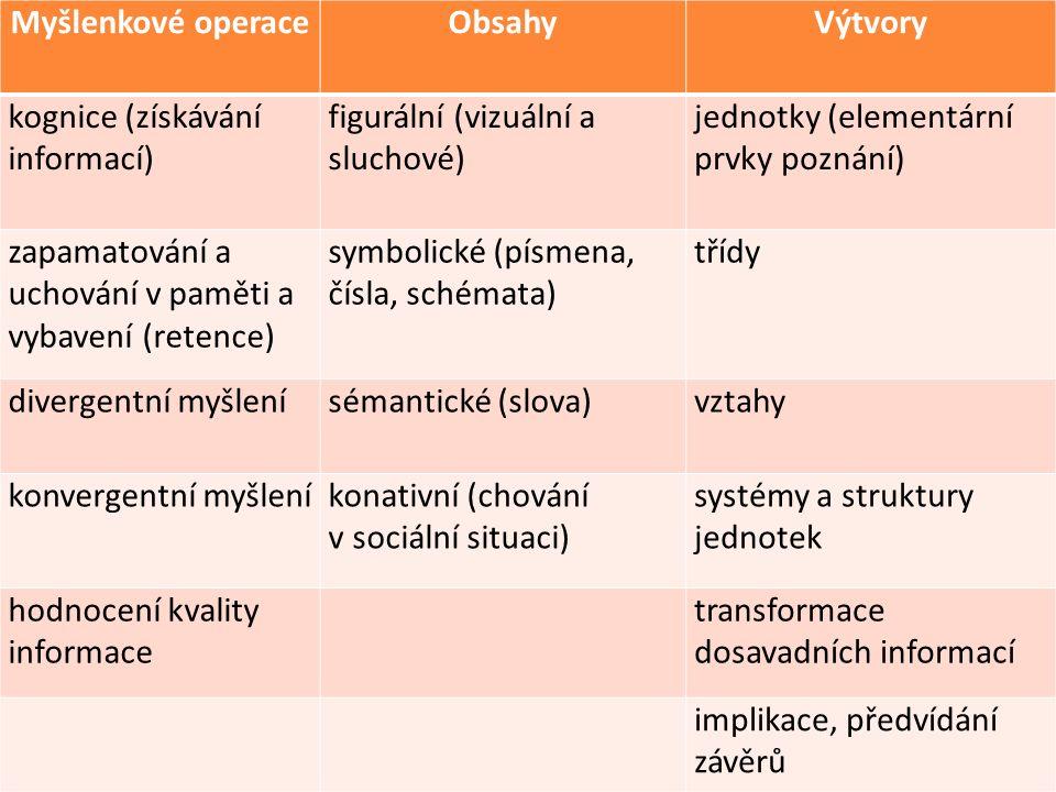 Myšlenkové operaceObsahyVýtvory kognice (získávání informací) figurální (vizuální a sluchové) jednotky (elementární prvky poznání) zapamatování a ucho